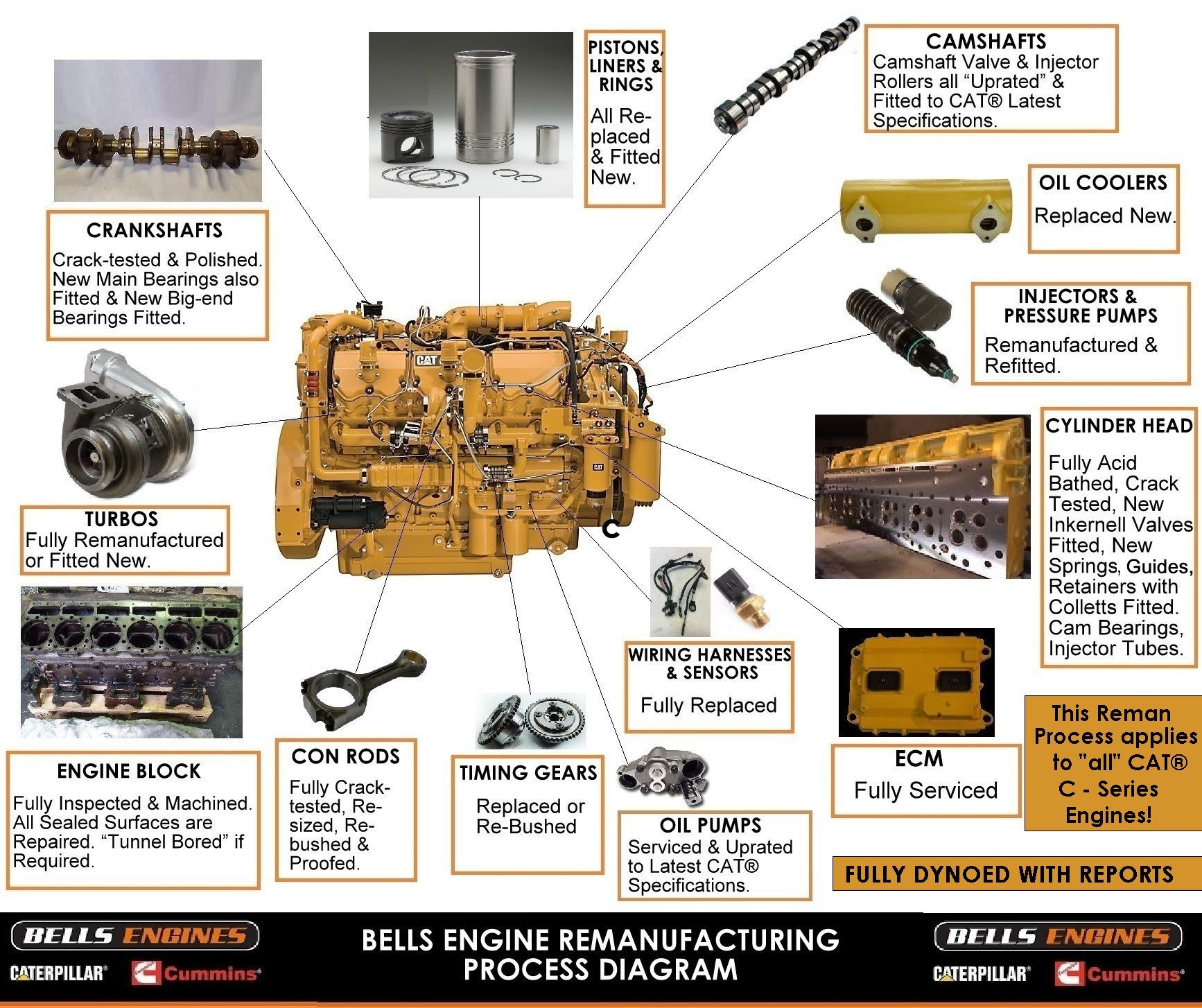 hight resolution of check out our stringent cat c27 engine reman process diagram below