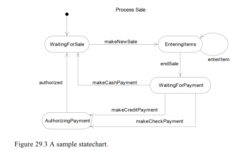 small resolution of focus on external system events in the context of use cases