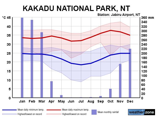 rainfall precipitation diagram rat respiratory system weather and climate – duke in australia 2016