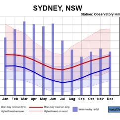 Forest Canopy Diagram What Is A Space Weather And Climate – Duke In Australia 2016