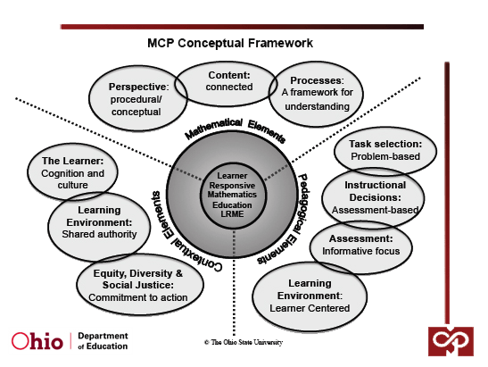 MCP Coach Approach : Mathematics Coaching Program