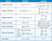 Exponent Properties Worksheet. Worksheets. Releaseboard ...