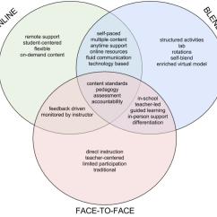 Domain Model Vs Class Diagram Uml Online Shopping System Blended Face To Venn Rosa