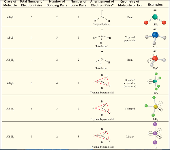 lewis dot diagram for cs2 dana 80 rear axle molecular geometry - bing images