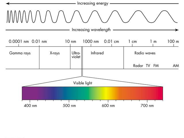 Electromagnetic Spectrum - Principles of Structural Chemistry