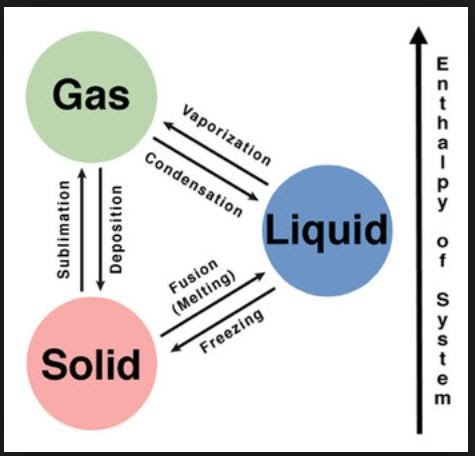 states of matter change diagram bmw mini r56 wiring 6- phases - mr. birnbaum's chemistry, chemistry honors and ap computer science principles