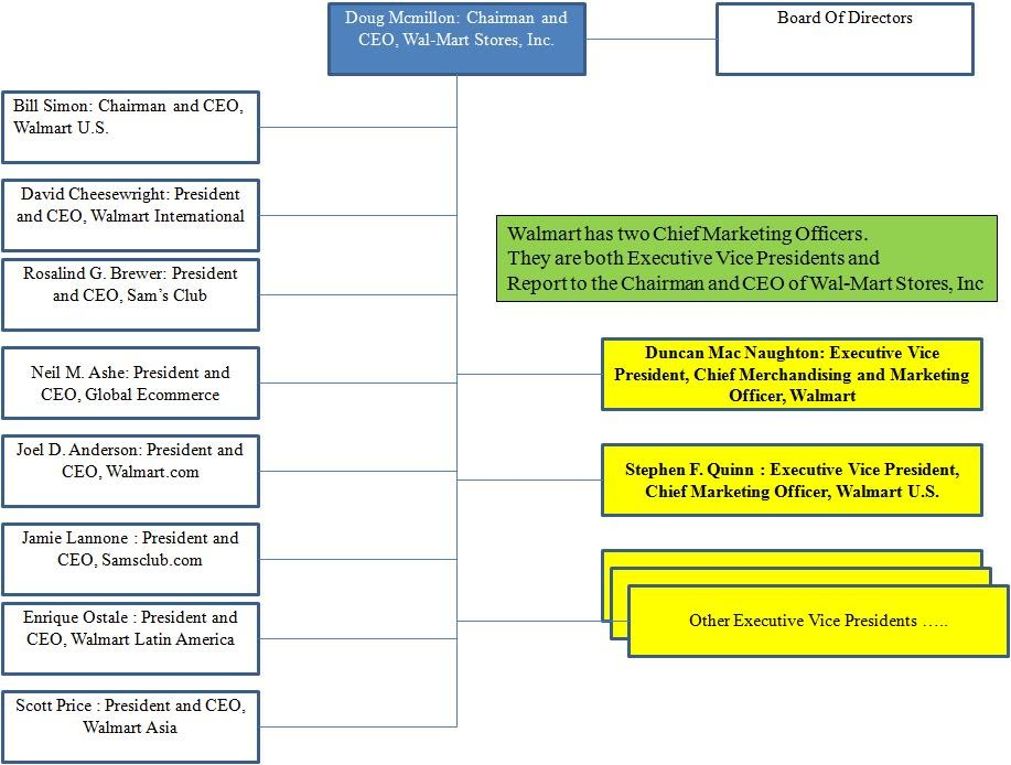 Organization chart for walmart also marketing rh sites google