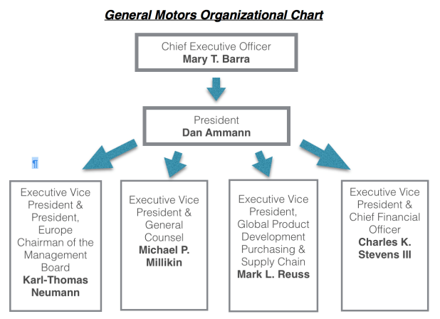General motors organizational structure for National motor club phone number