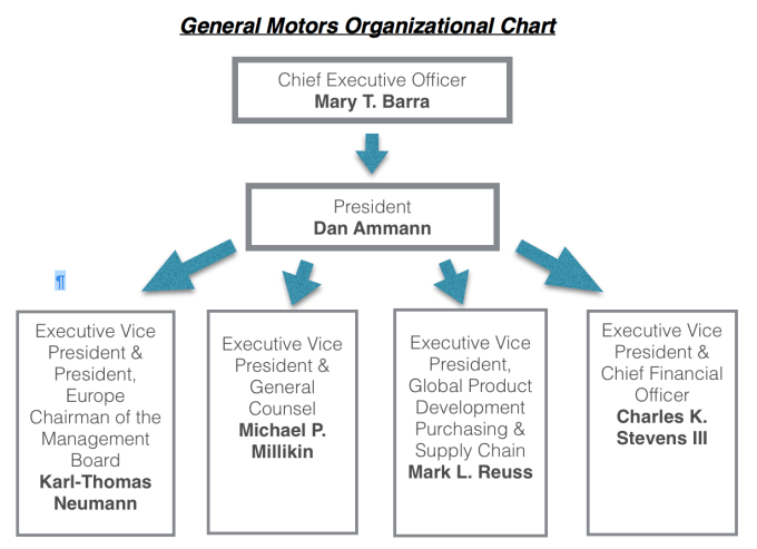 General Motors Organizational Structure Chart Caferacer