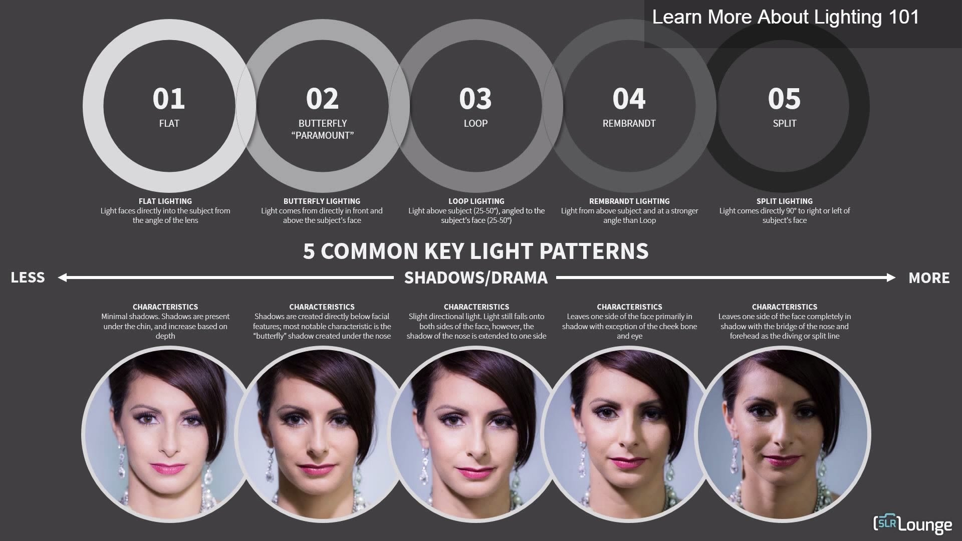 rembrandt lighting diagram nissan 1400 distributor wiring basic light patterns wpw photography burns