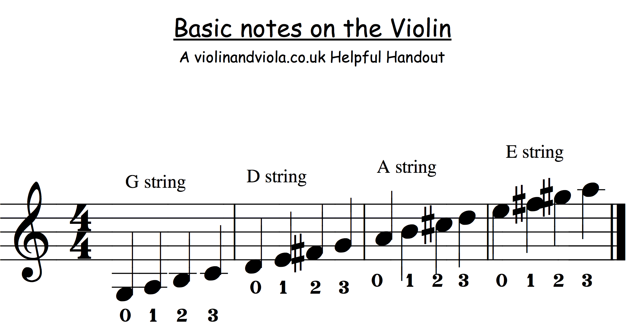Beginner notes for violin viola cello and bass instruments also beginners on the staff what string they are ms rh sites google
