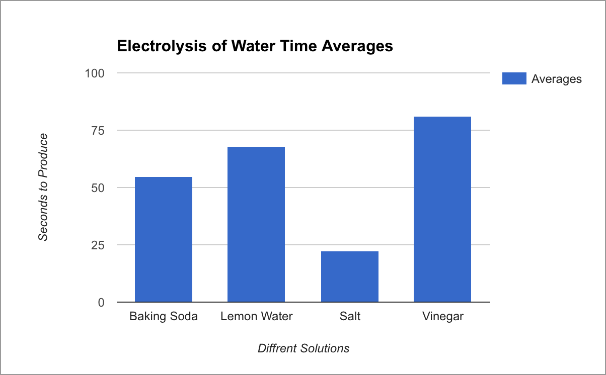 Data & Results Electrolysis Of Waters