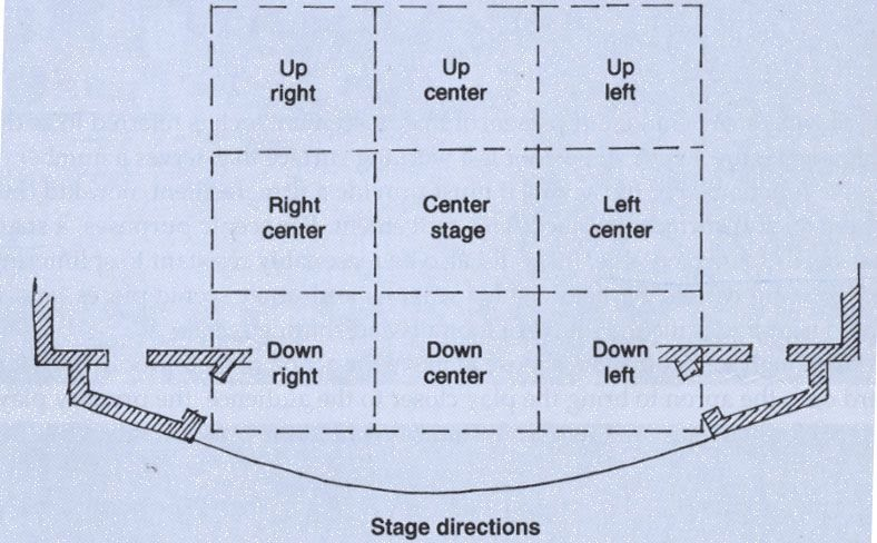 stage directions diagram problems involving sets using venn diagrams blocking and gerardo d