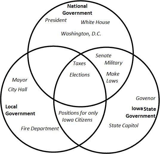 George Washington And Abraham Lincoln Venn Diagram