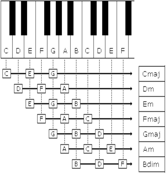 Basic Piano Chords - Makar's music Portfolio
