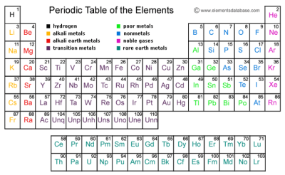 Periodic table with atomic number mass symbol and element name pt png height 246 width 400 periodic table with atomic mass and number names urtaz Gallery