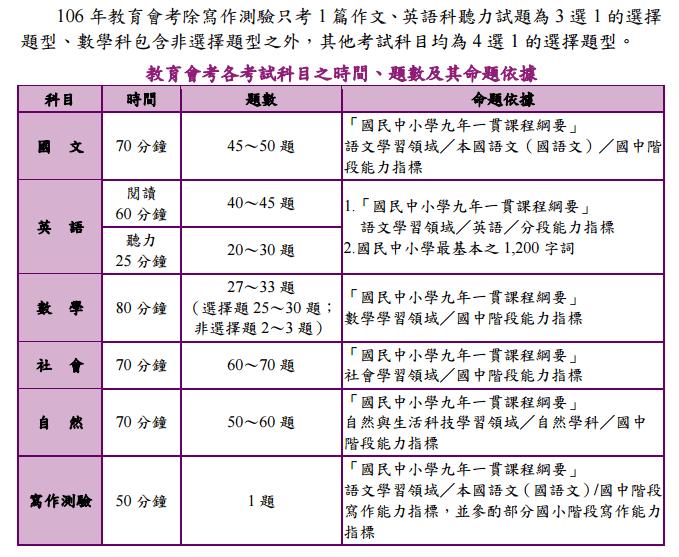 106年國中教育會考 - 註冊組