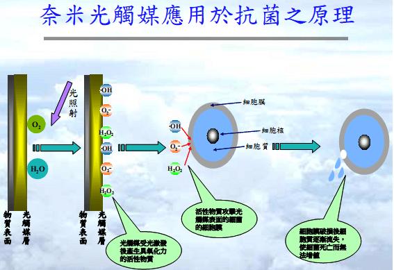 光觸媒應用於抗菌之原理 - TiO2臺灣光觸媒