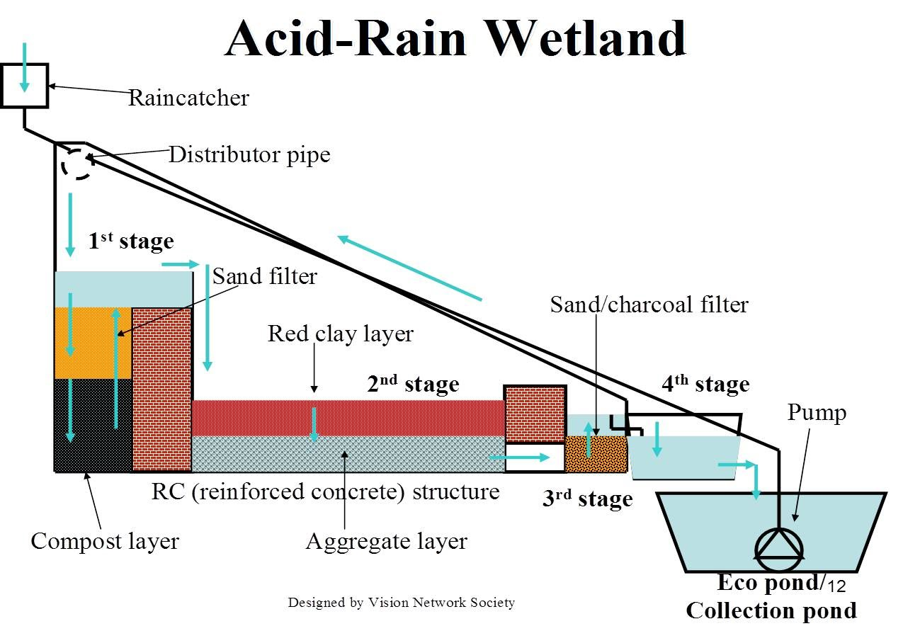 hight resolution of stage 4 free water surface constructed wetlandstage 4 is a free water surface stage