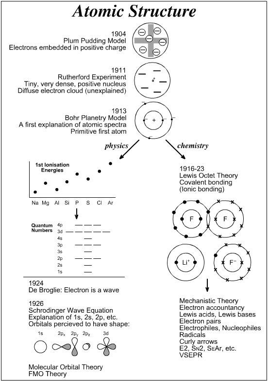 Atomic Structure Worksheet Quantum Number Practice