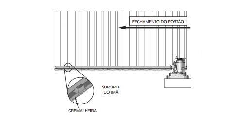 Manual Técnico do Motor de Portão Deslizante PPA