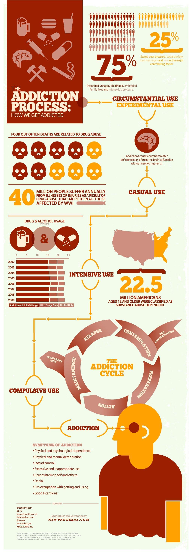 Process Based Infographics