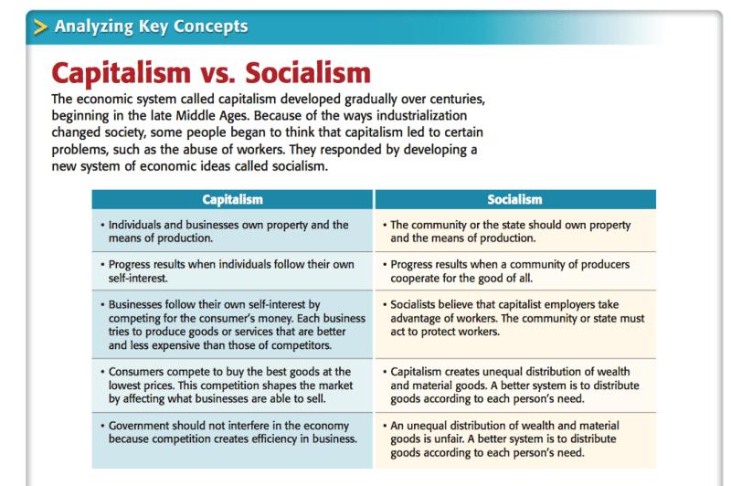 Capitalism Vs Socialism Essay Hepatitze