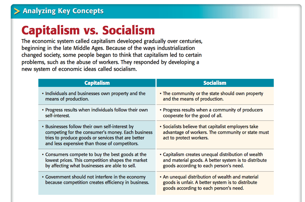 communism vs socialism venn diagram 1988 toyota pickup headlight wiring capitalism economics pictures to pin on pinterest - pinsdaddy