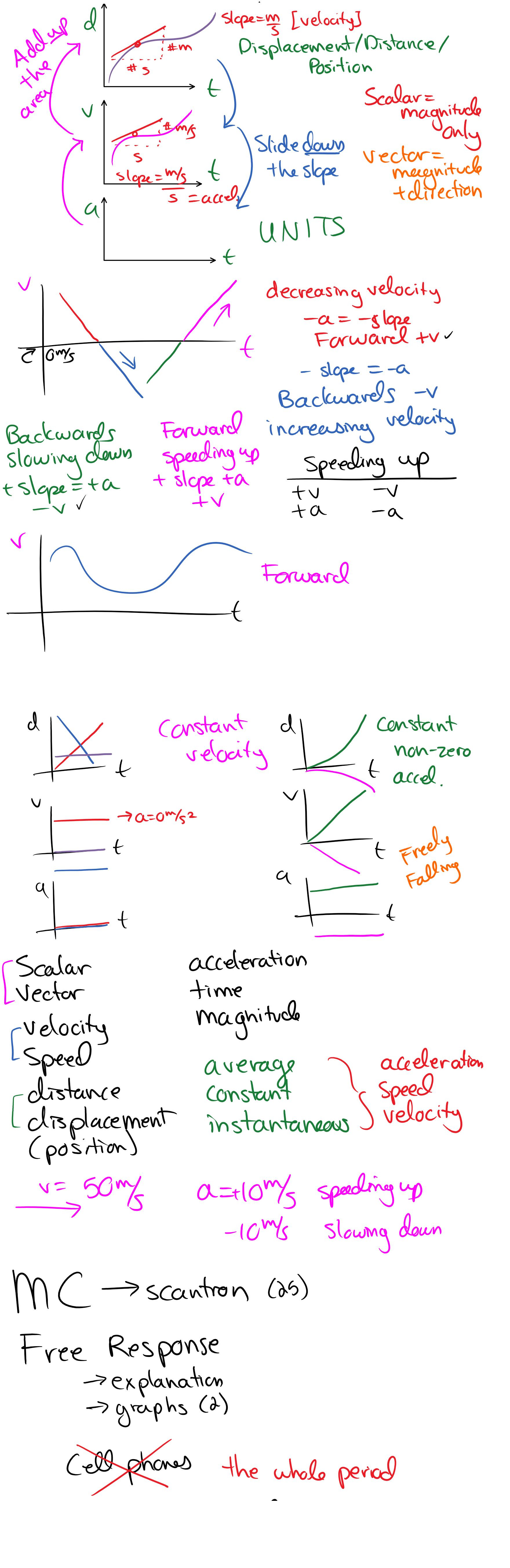 Kinematics Graphs