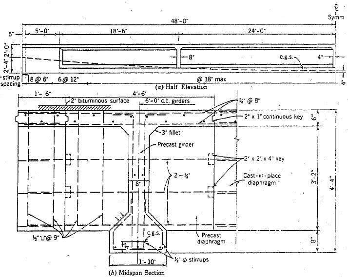 Design Example, Posttensioned Bridge Girder