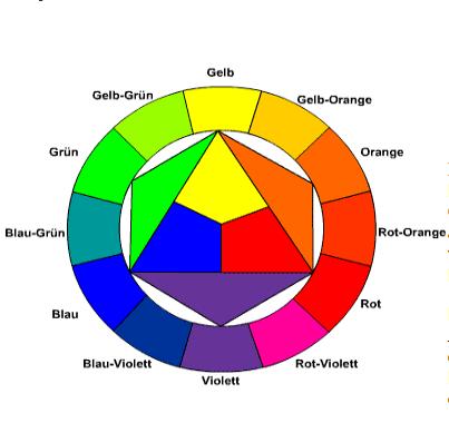 Itten Farbkreis Malvorlage