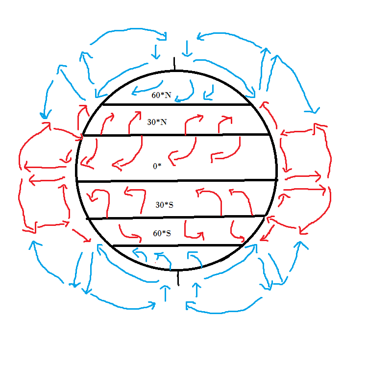 global wind patterns diagram photocell wiring sc