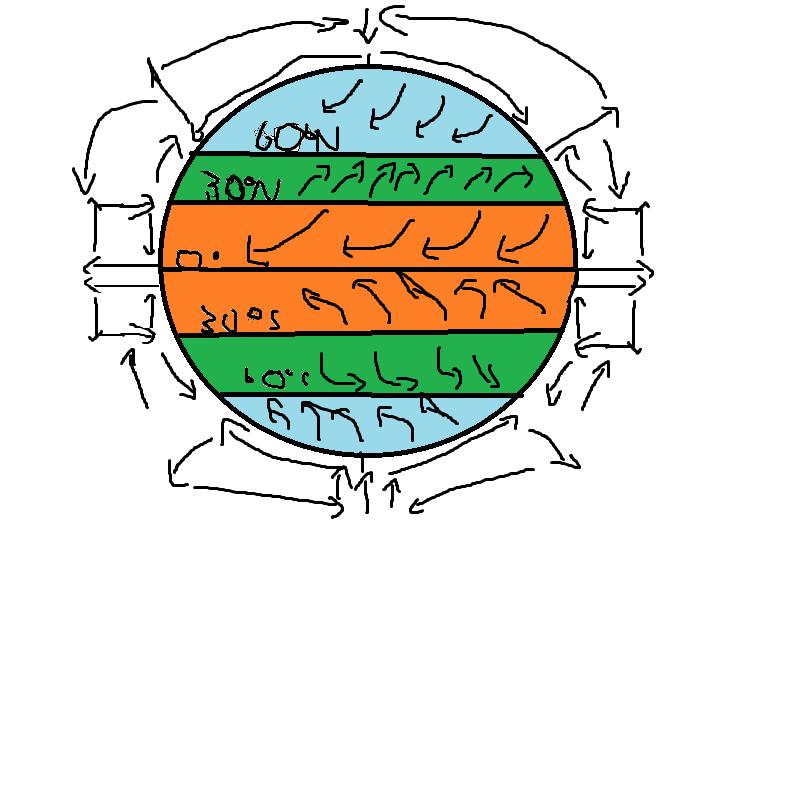 global wind patterns diagram honda stereo wiring winds c q