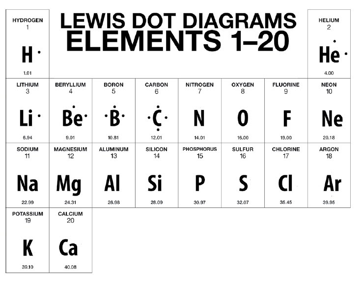 how to lewis dot diagram cat dissection muscle back bohr rutherford diagrams eve wongworakul chemistry unit