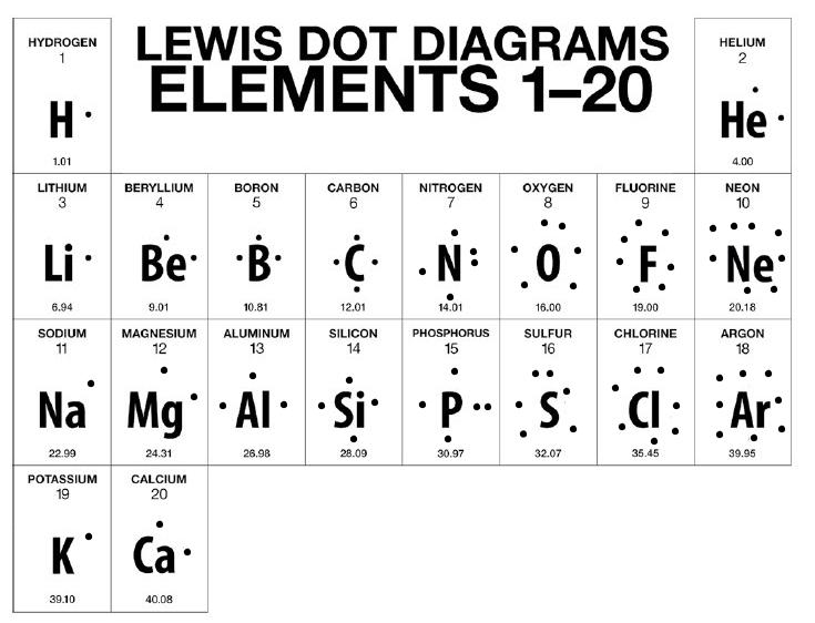Bohrrutherford Diagrams & Lewis Dot Diagrams  Eve Wongworakul Chemistry Unit