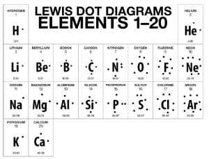 BohrRutherford Diagrams & Lewis Dot Diagrams  Eve