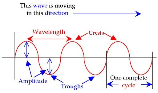 mechanical wave diagram panasonic home theater wiring physics unit 9 simple harmonic motion shm waves b 4 1 the student is able to design an experiment determine relationship between periodic speed wavelength and frequency relate these
