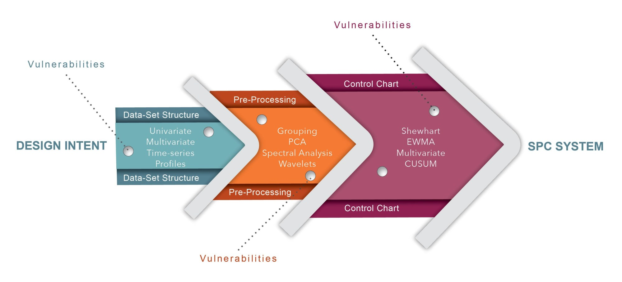 hight resolution of quality control cyber physical vulnerabilities in manufacturing systems