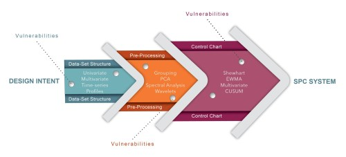 small resolution of quality control cyber physical vulnerabilities in manufacturing systems