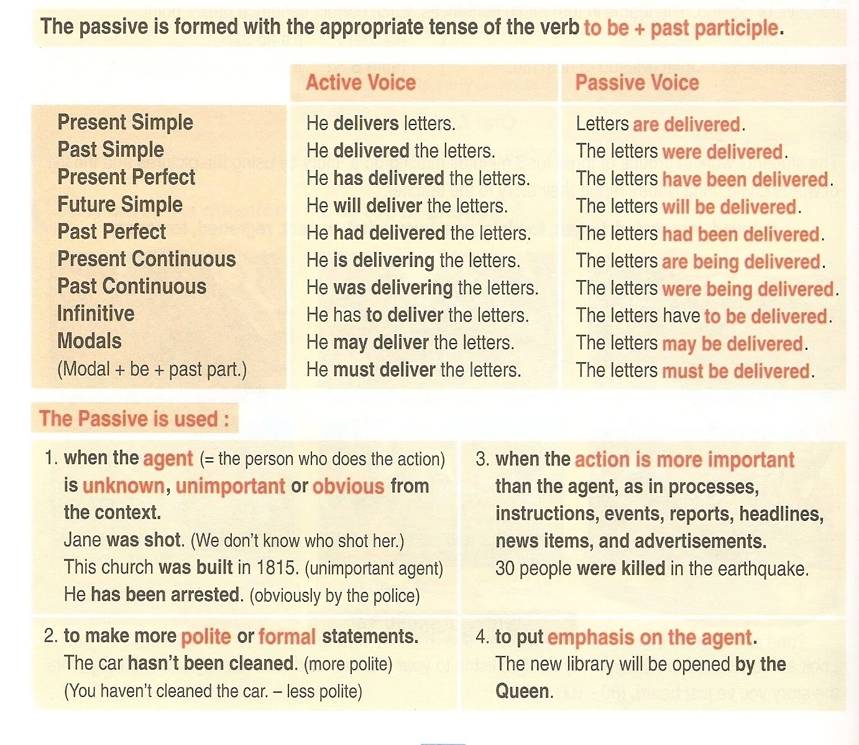 Grammar Passive