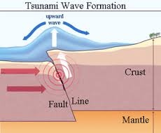 tsunami diagram with labels parts of a drill bit the cause tsunamis are formed as result earthquakes volcanic eruptions or landslides that occur under sea when these events water