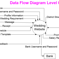 What Is Data Flow Diagram Level 0 Stewart Warner Amp Gauge Wiring 2014 Itcs371 Dev Sec3 Reachdream