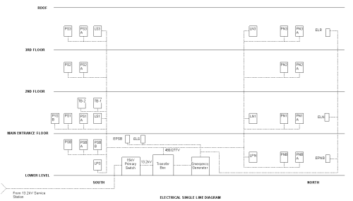 small resolution of to illustrate how each floor receives power and lighting a single line diagram was created using autodesk revit the diagram gives an indication of how the