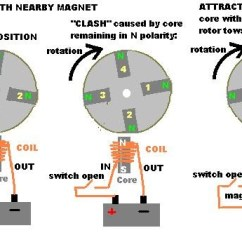 Current Transformer Wiring Diagram 1998 Ford F150 Xl Radio Re-guaging Magnets In Dc Pulse Motors - Alternativeworld Energy