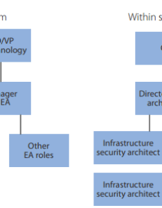 No matter what the organization structure is security architects should work closely with both enterprise and chief information office also architecture team blog rh sites google
