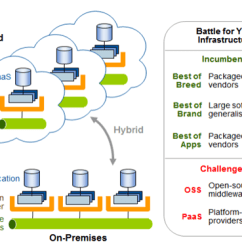 Application Integration Architecture Diagram 1995 Mitsubishi Eclipse Radio Wiring Enterprise Blog Infrastructure Is Critical To It Projects That Enable Business Applications Flexibly And Seamlessly Participate In Erp Upgrades
