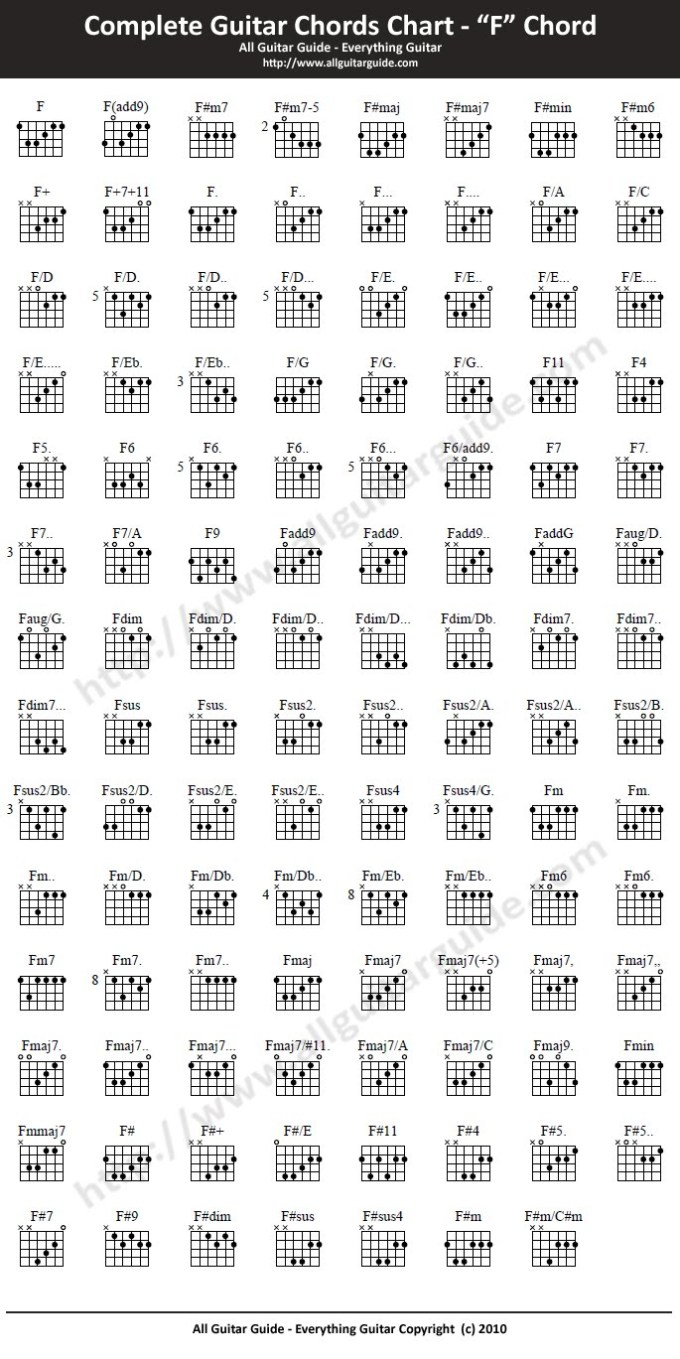 All Guitar Chords For Beginners