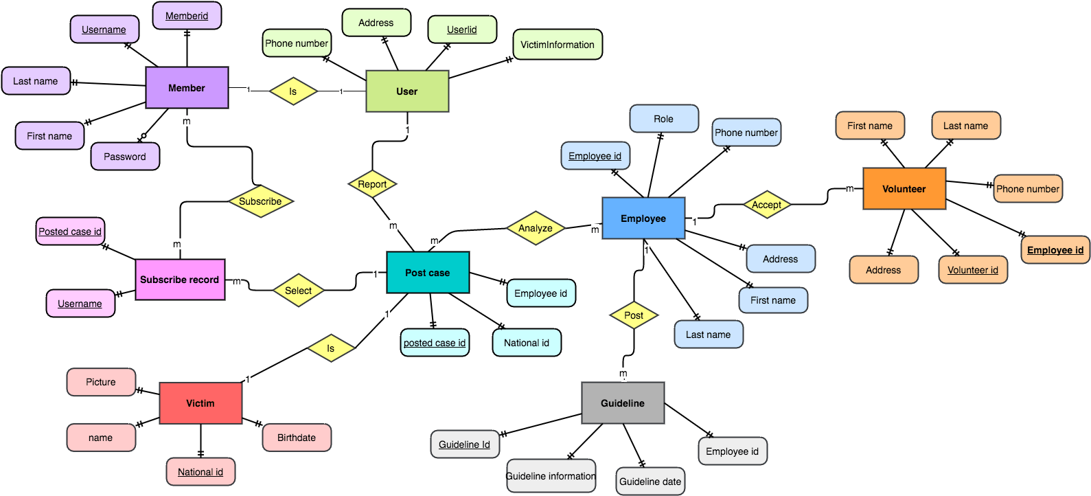 hight resolution of entity relationship diagrams