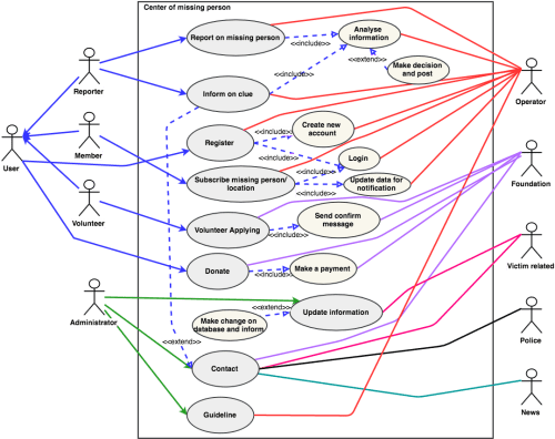 small resolution of detailed use case diagram