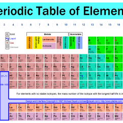 Periodic Elements Diagram International Scout Ii Wiring The Table Lee Chemistry